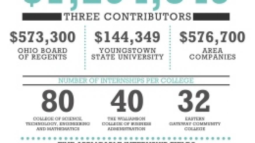 Ohio businesses invest in YSU students