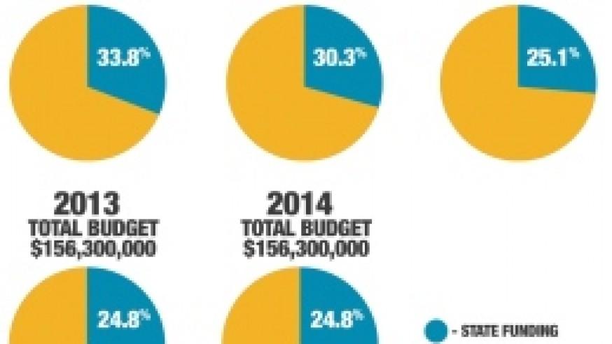 Budget bill impacts YSU