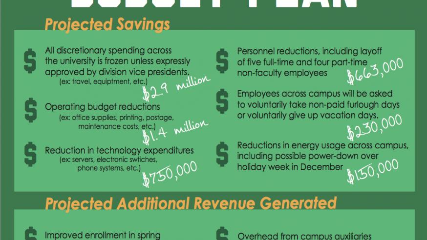 YSU makes cuts to balance budget