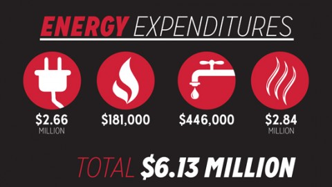 Energy is Money: YSU's tight budget leads to energy conservation