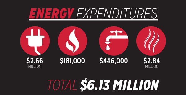 During fiscal years 2012-13, YSU spent a total of $6.13 million on energy. The university has taken initiatives to cut back on energy consumption.