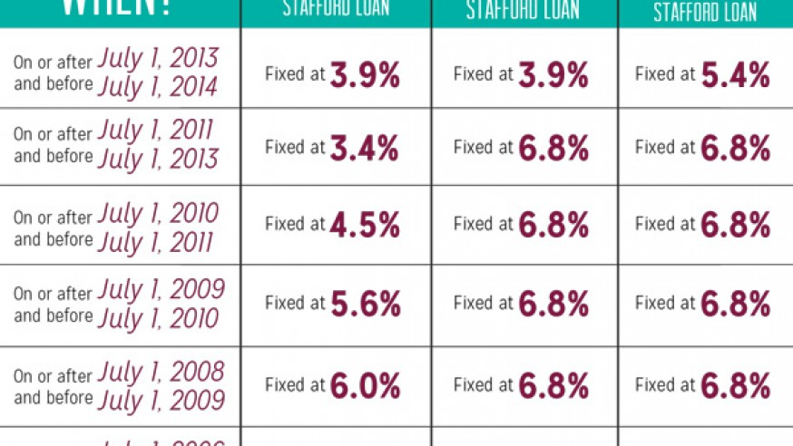 Interest rates stay low for students