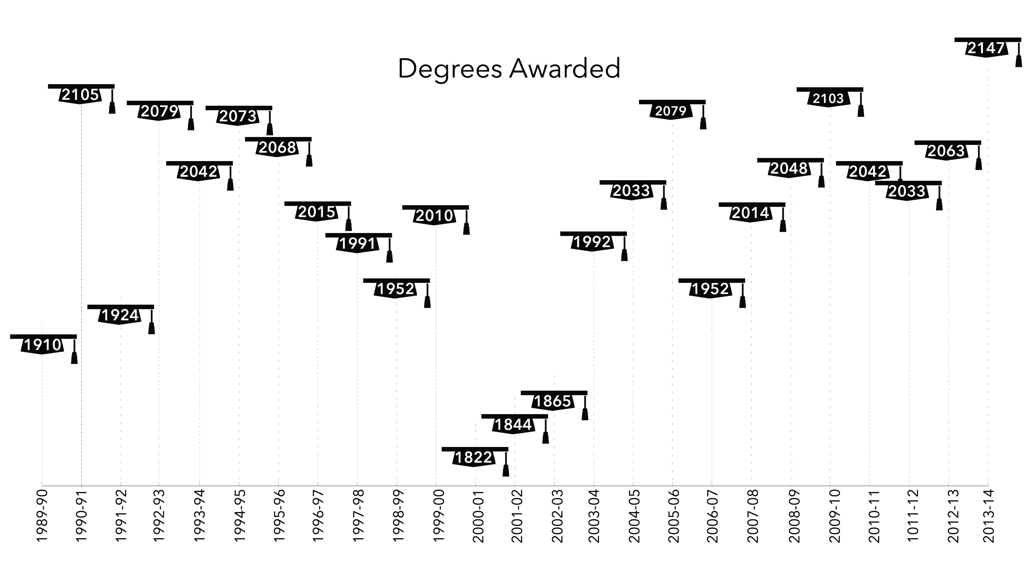 Degrees Awarded 1989-2014
