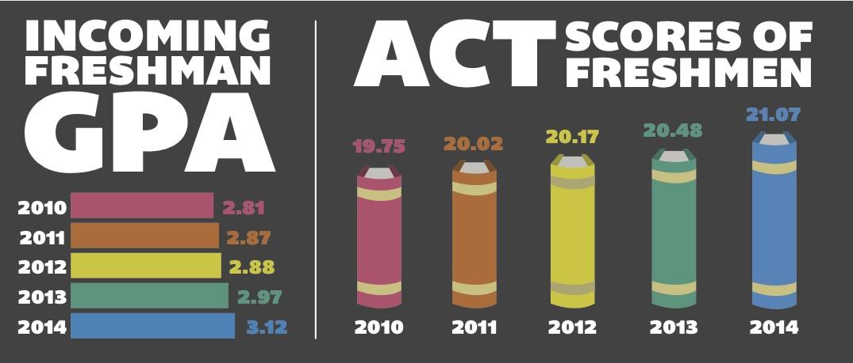Highest ACT Scores copy