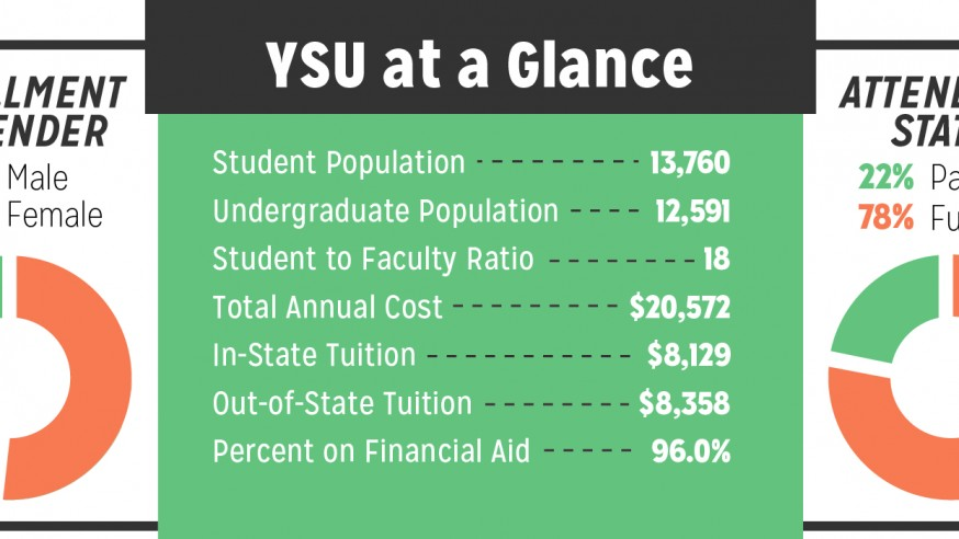 Youngstown Ranked 640 in Forbes' Top Colleges