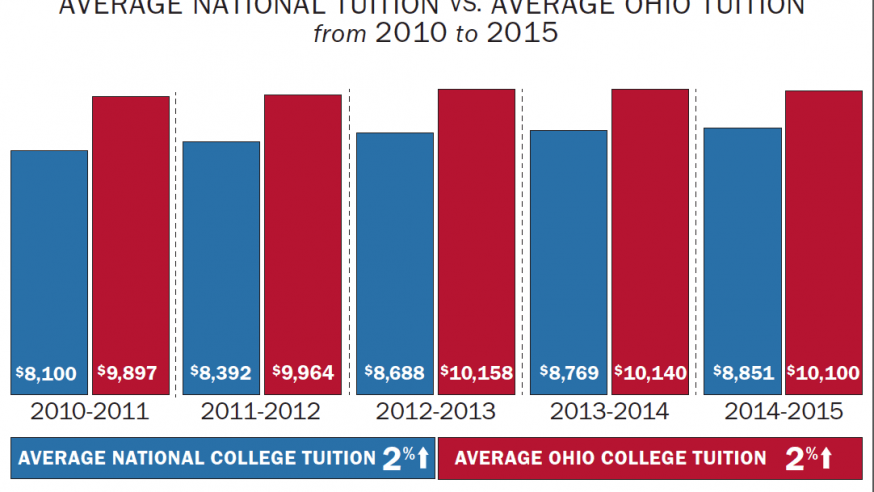 Columbus Considers Cutting College Costs