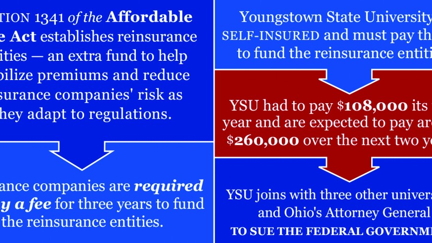 YSU Joins the State in Lawsuit Against Obamacare