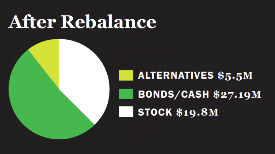 Looking into Alternatives: YSU  Reallocates Investment Portfolio