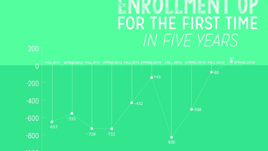 Enrollment Up for the First Time in Five Years